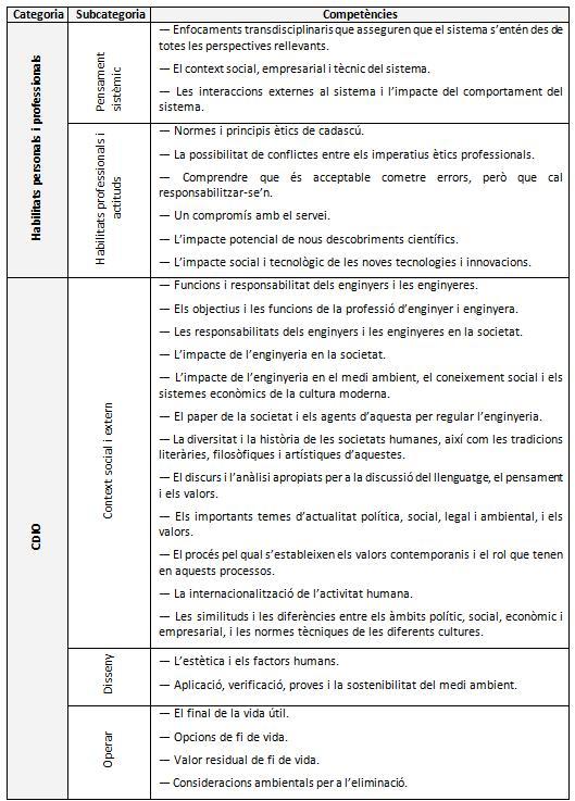 taula 3.4