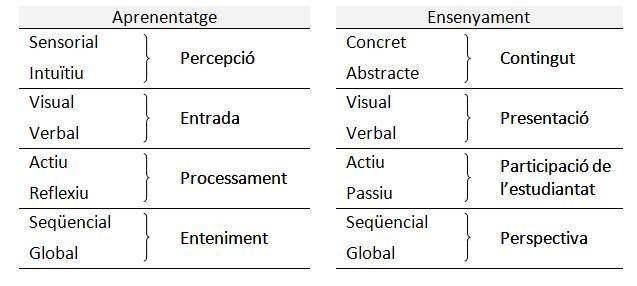 taula 4.3