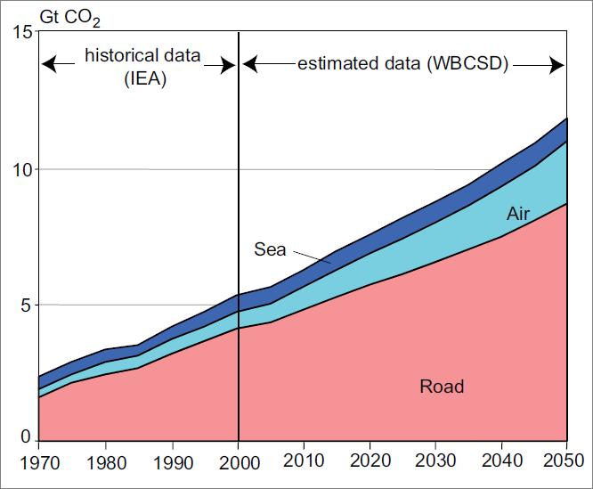 transport_emissions.png