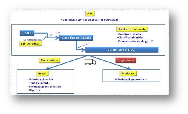 model de gestió de residus industrials a catalunya