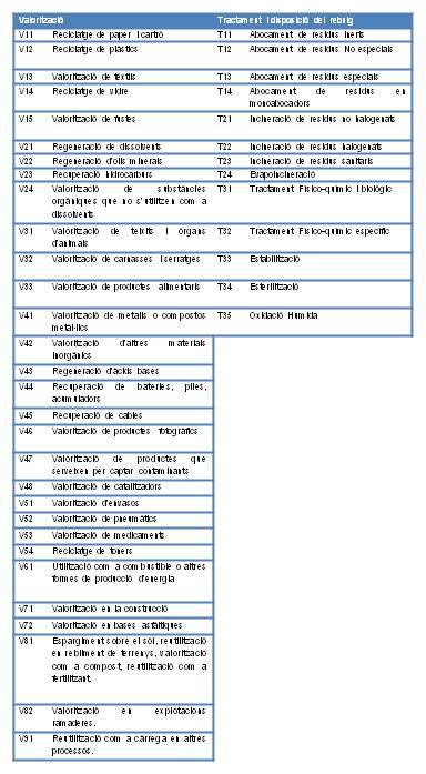 taula operacions valorització i tractament.
