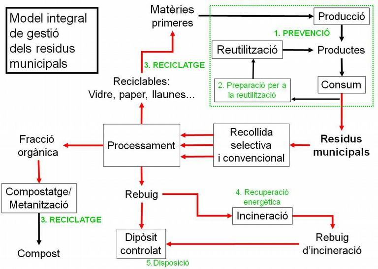 model integral