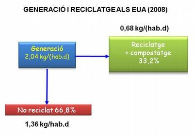 generacio i reciclatge eua