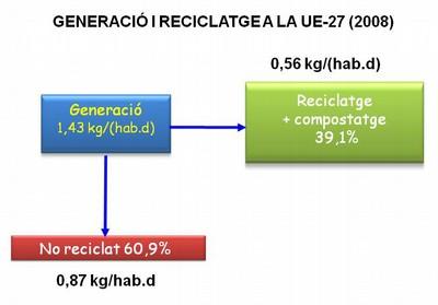 generacio i reciclatge ue