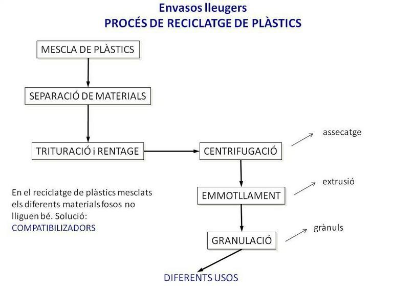 proces de reciclatge