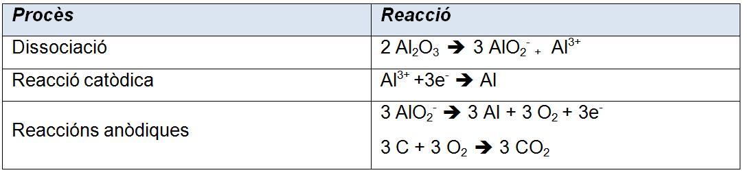 taula 4